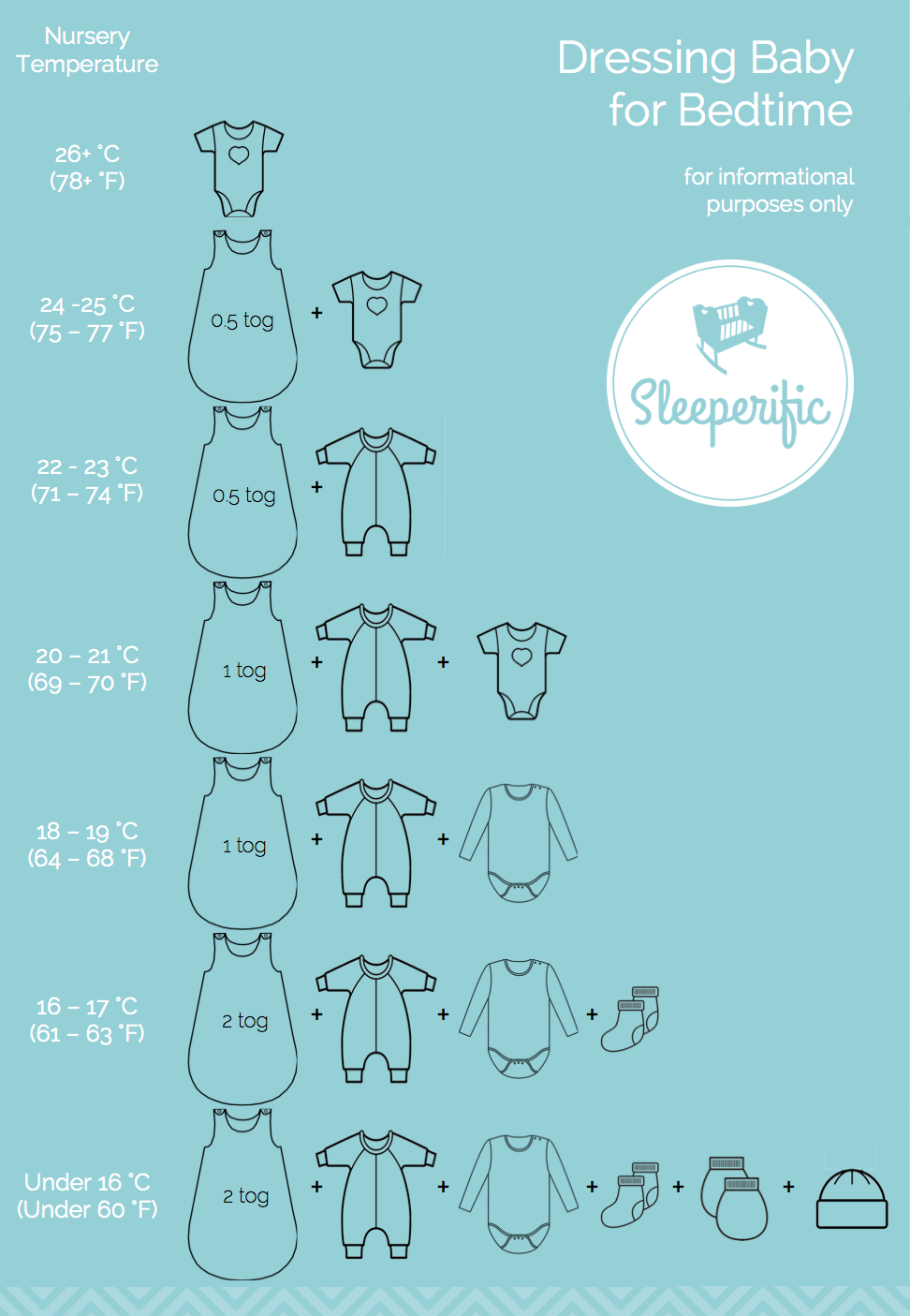 Dressing baby for sleep sleeperific children 39 s sleep consulting - Temperature chambre bebe nuit ...
